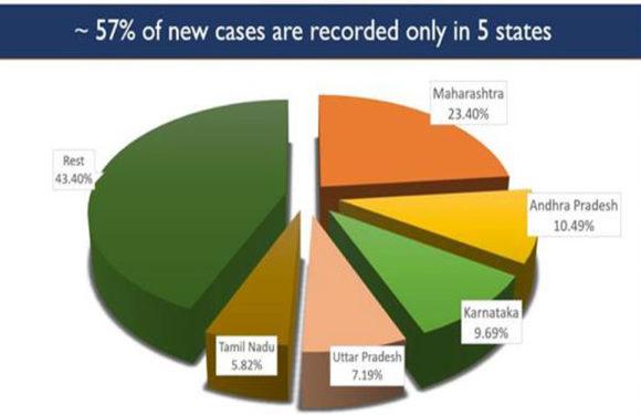 कोविड-19 अपडेट भारत में बड़ी संख्या में लगातार ठीक हो रहे हैं रोगी