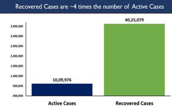 लगातार दूसरे दिन 82,000 रोगी हुए ठीक,40 लाख मरीज रिकवर,1132 लोगों की मौत