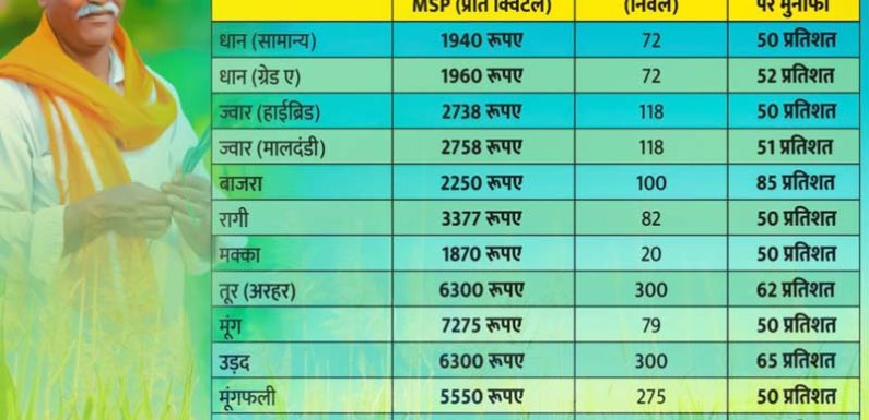 खरीफ फसलों के न्यूनतम समर्थन मूल्यों (एमएसपी) में बंपर बढोत्तरी